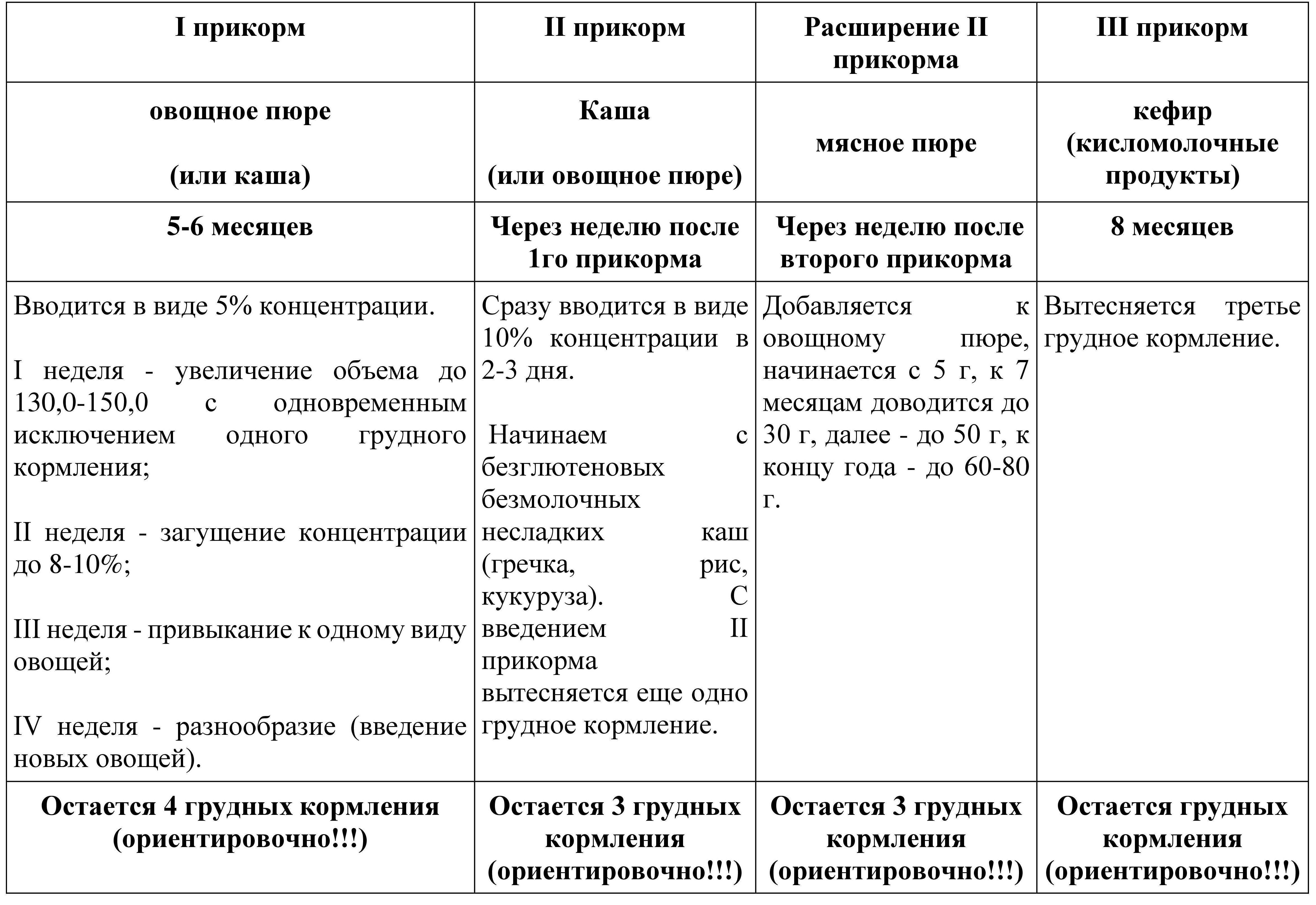 Таблица прикорма