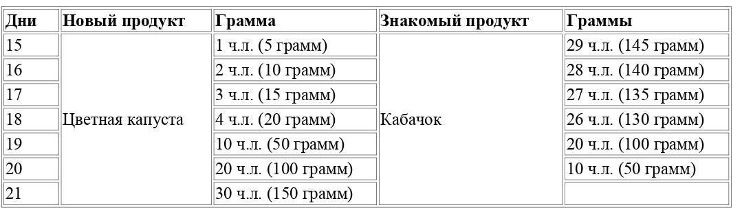 Таблица введения второго продукта в граммах