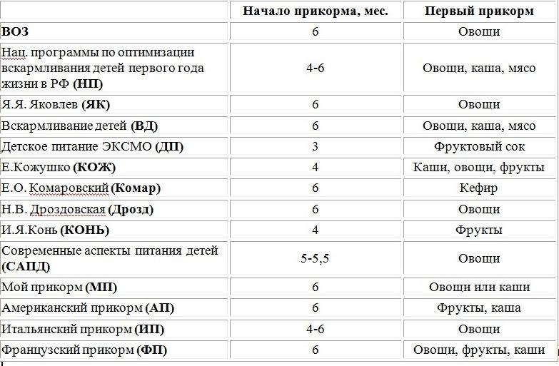 Сравнительная таблица начала прикорма