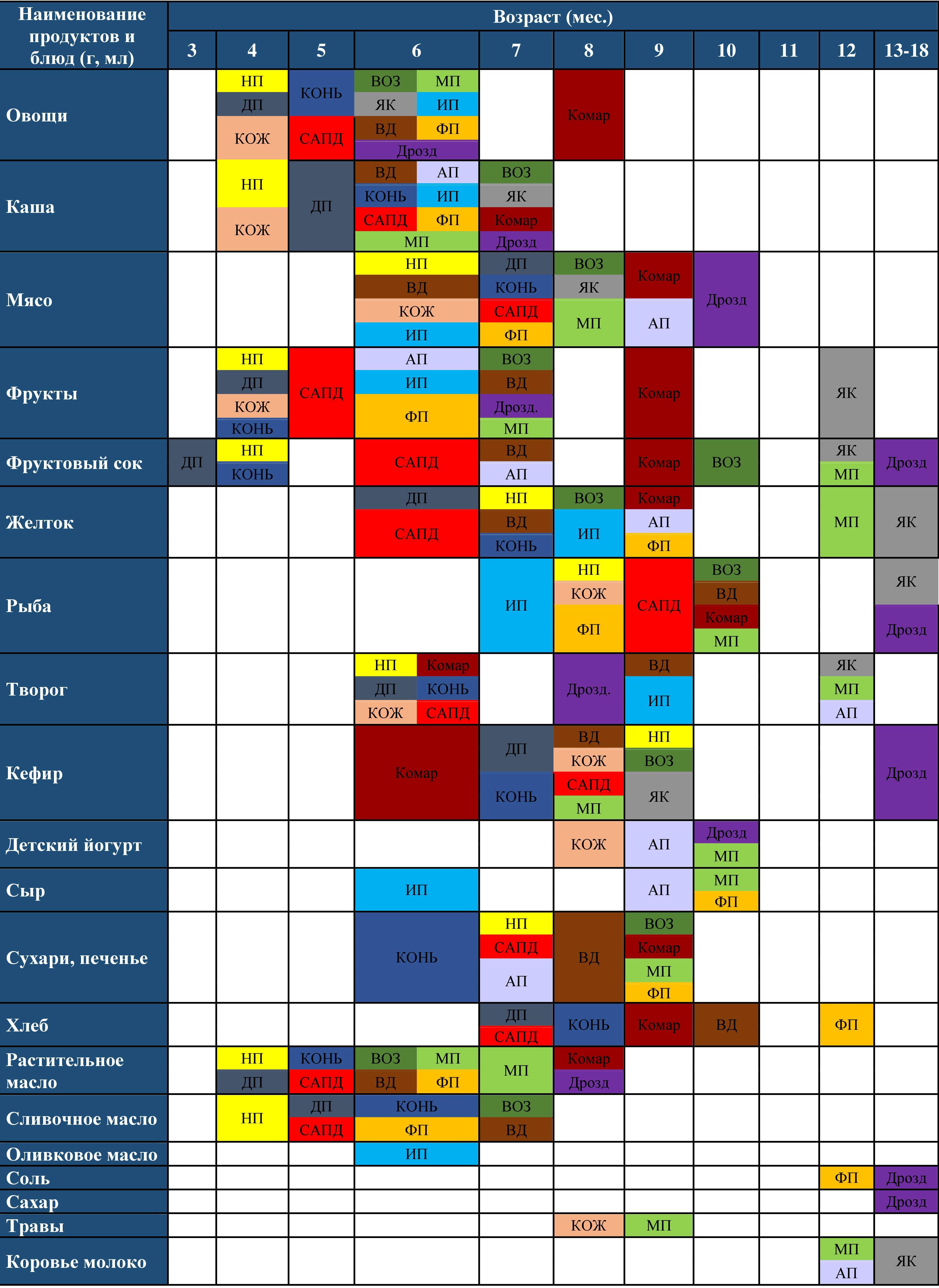 сравнительная таблица прикорма