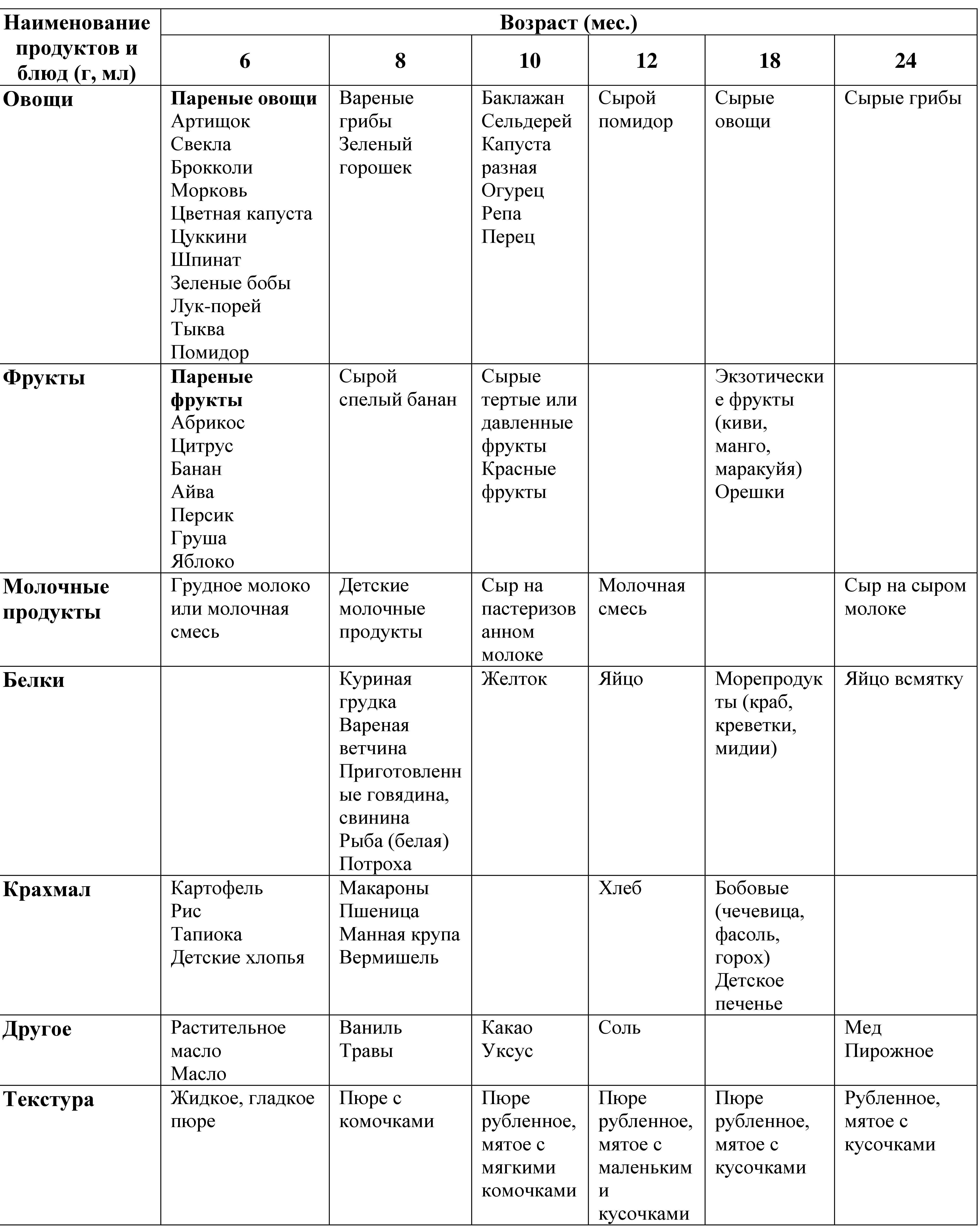 таблицы прикорма