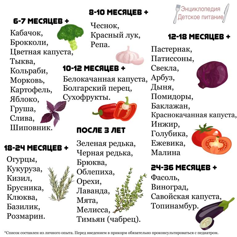 Список продуктов сентября по возрасту ребенка