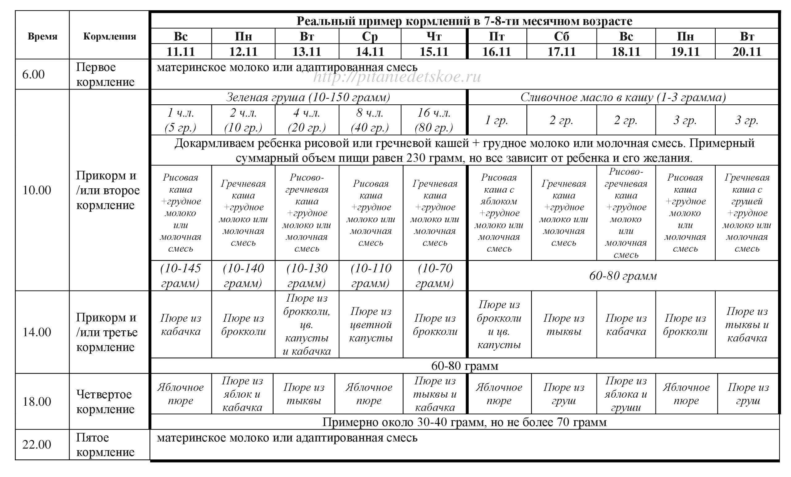 реальный пример детского меню прикорма 7-8 месяцев