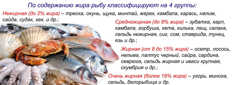 Какую Рыбу Использовать Для Диеты.