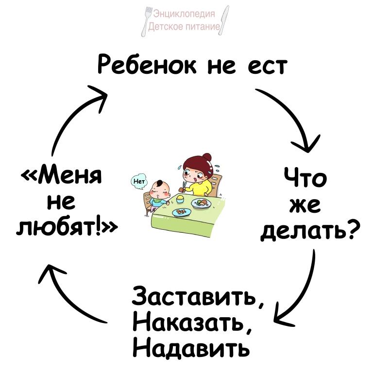 замкнутый круг привередливого едока